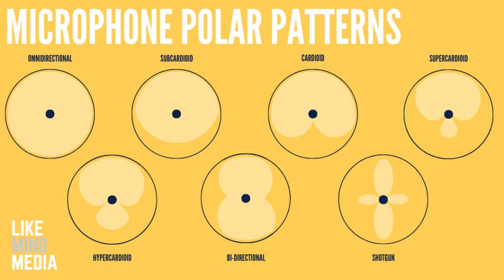 Diagram of Microphone Polar Patterns