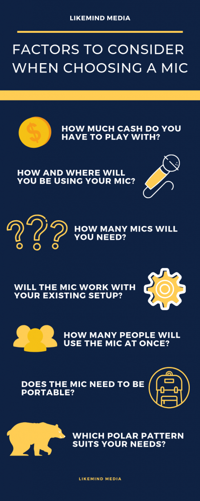 Infographic providing helpful information on what to consider when purchasing a podcast microphone