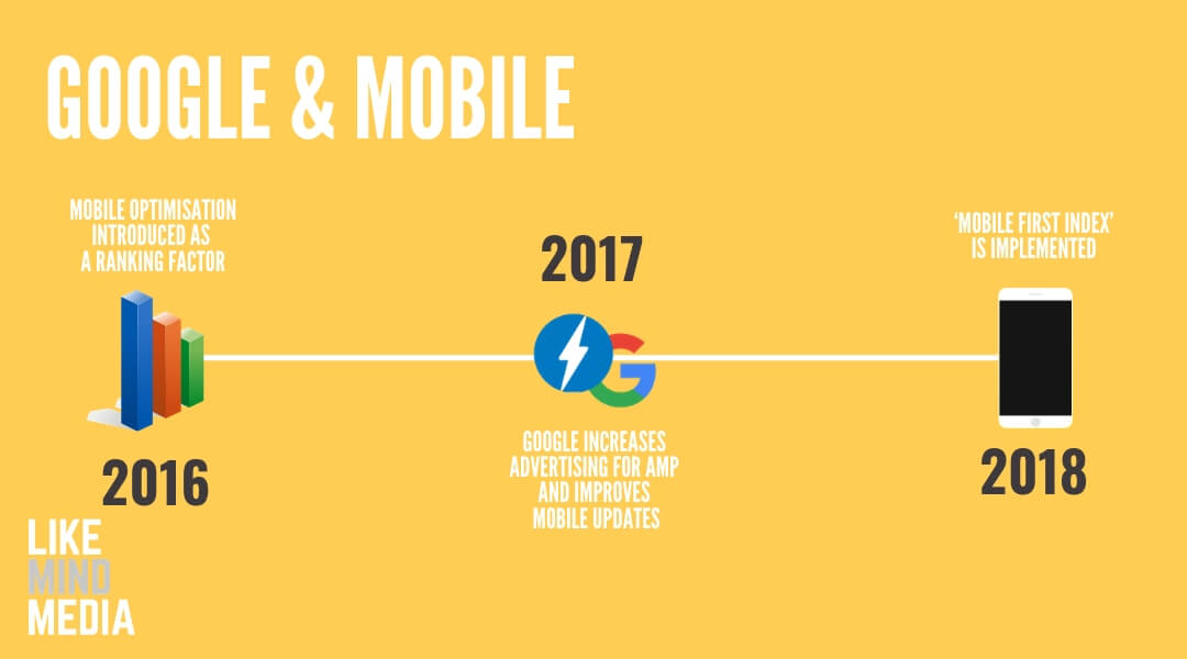 google mobile first index infographic