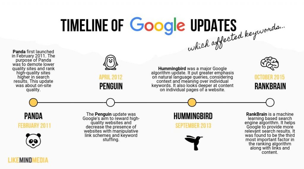 timeline of google algorithm updates affecting keywords