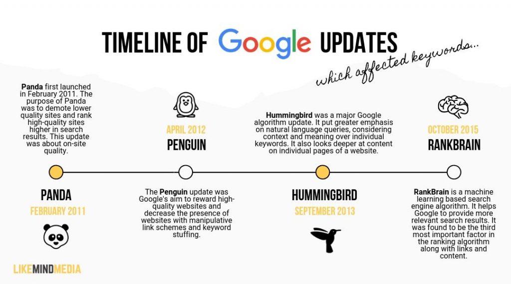 timeline of google algorithm updates affecting keywords