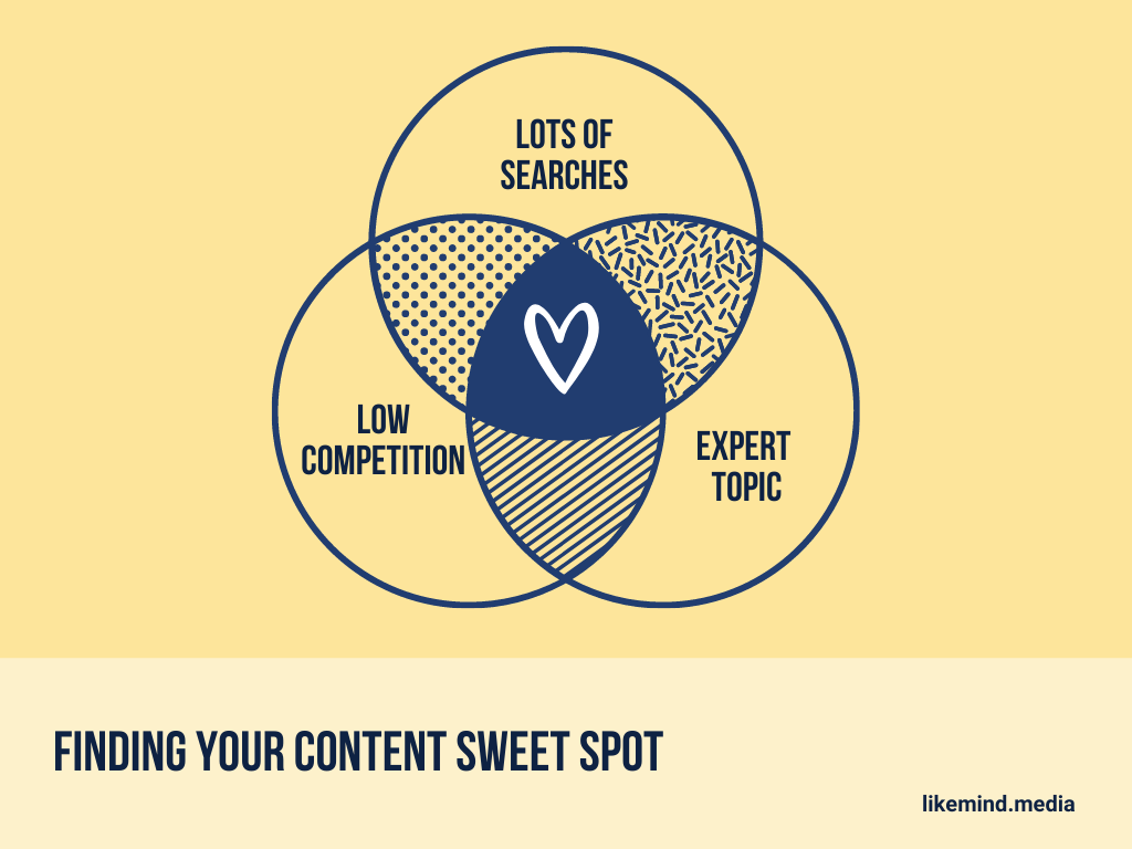 content sweet spot likemind media